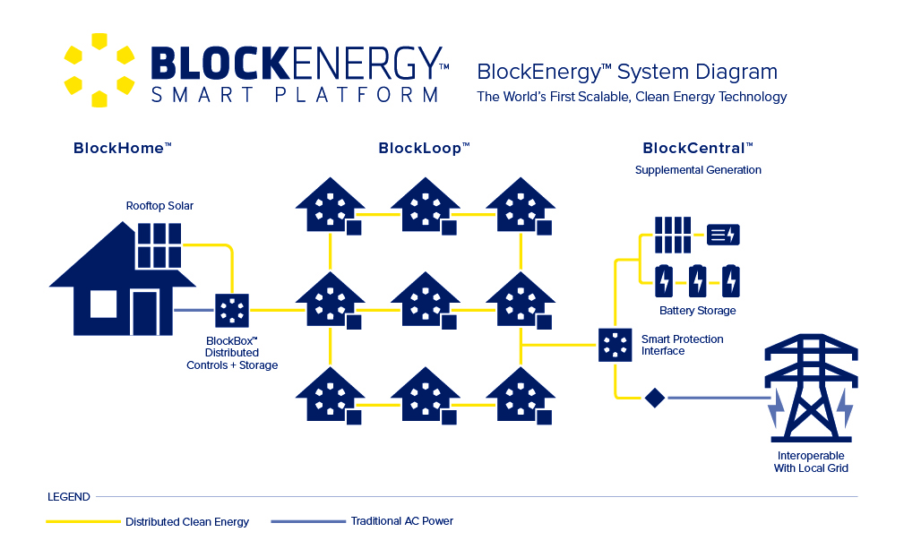 Medley by Lennar - BlockEnergy System Diagram