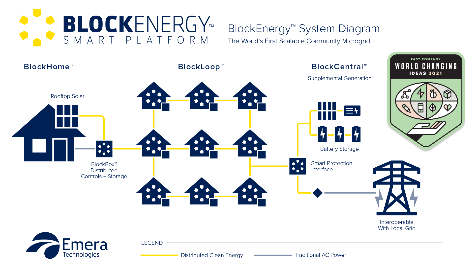 Fast Company World Changing Ideas - BlockEnergy System Diagram